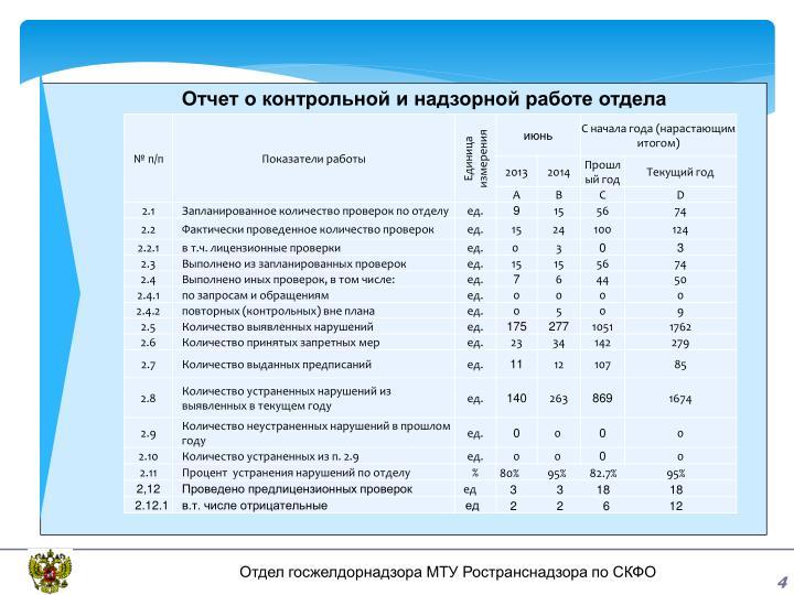 Отчет о контрольной и надзорной работе отдела