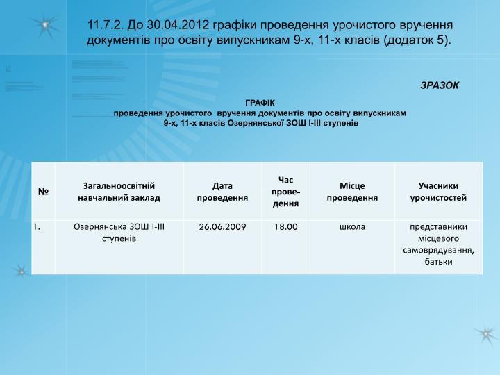 11.7.2. До 30.04.2012 графіки проведення урочистого вручення документів про освіту випускникам 9-х, 11-х класів (додаток 5).