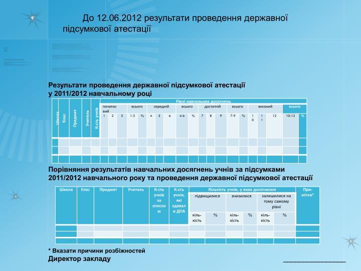До 12.06.2012 результати проведення державної підсумкової атестації