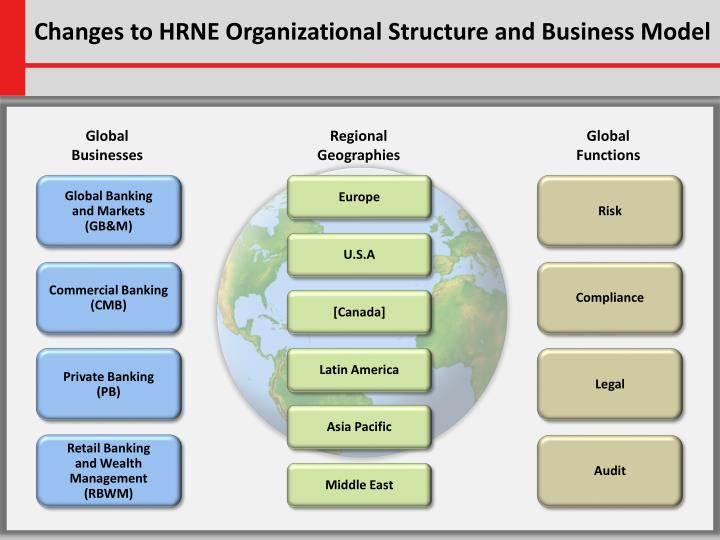 Changes to hrne organizational structure and business model