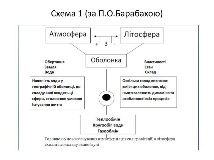 Схема 1 (за П.О.