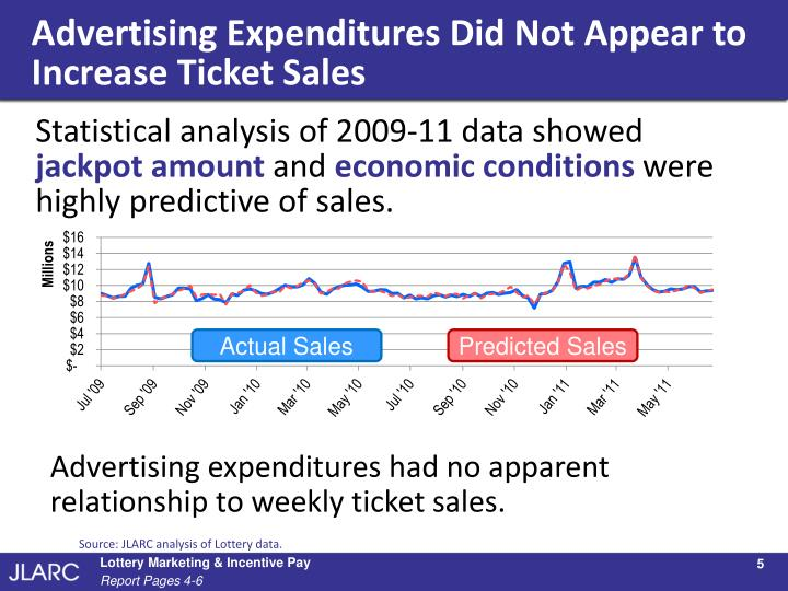 Advertising Expenditures Did Not Appear to Increase Ticket Sales