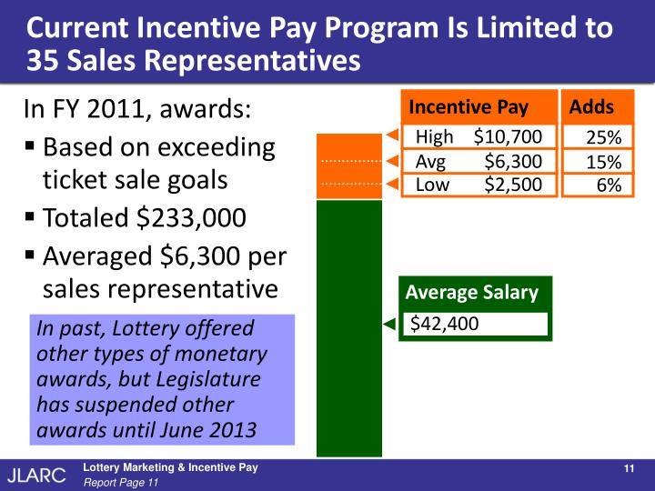 Current Incentive Pay Program Is Limited to 35 Sales Representatives