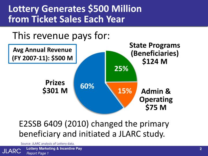 Lottery Generates $500 Million
