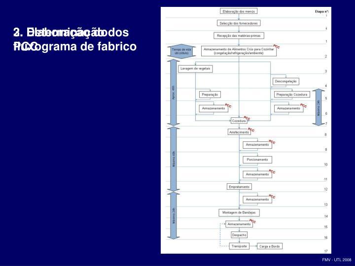 2. Elaboração do fluxograma de fabrico