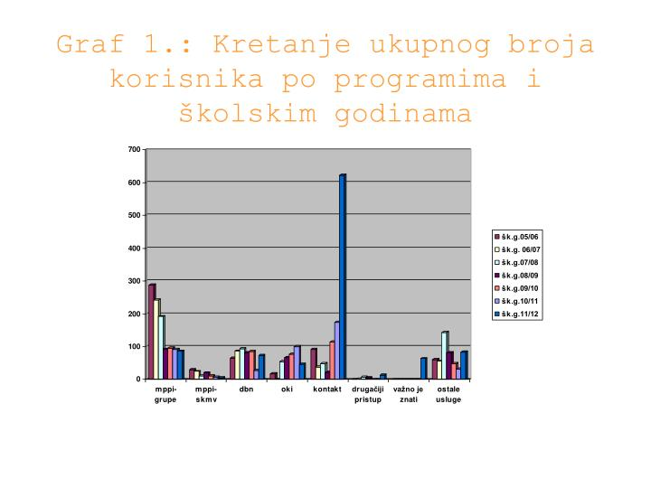 Graf 1.: Kretanje ukupnog broja korisnika po programima i školskim godinama