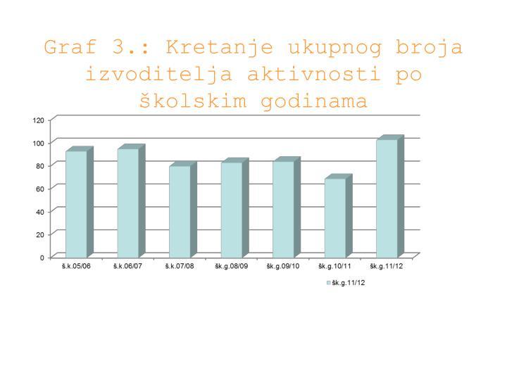 Graf 3.: Kretanje ukupnog broja izvoditelja aktivnosti po školskim godinama