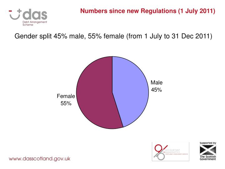 Numbers since new Regulations (1 July 2011)