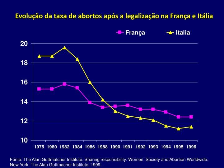 Evolução da taxa de abortos após a legalização na França e Itália