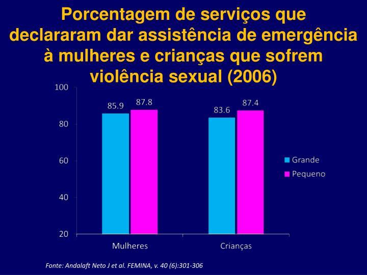 Porcentagem de serviços que