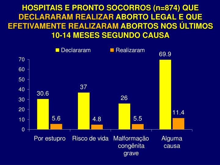 HOSPITAIS E PRONTO SOCORROS (n=874) QUE