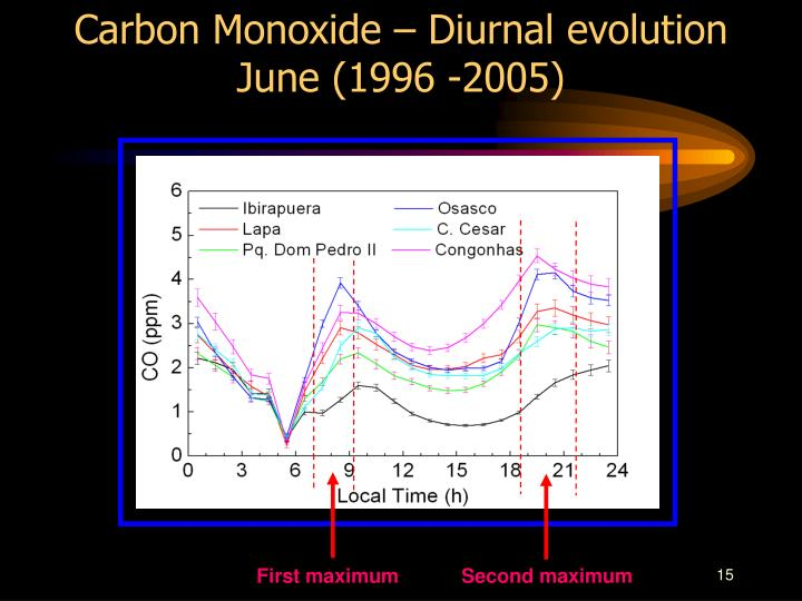 Carbon Monoxide – Diurnal evolution