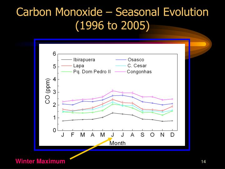 Carbon Monoxide – Seasonal Evolution