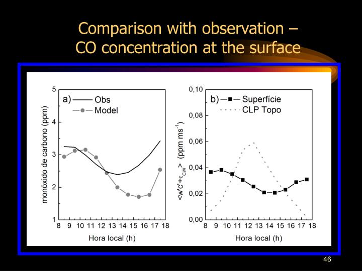 Comparison with observation – CO concentration at the surface