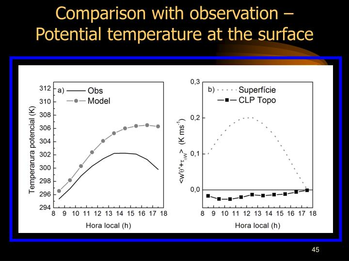 Comparison with observation – Potential temperature at the surface