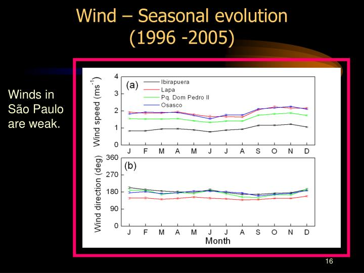Wind – Seasonal evolution