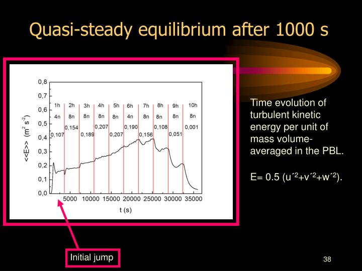 Quasi-steady equilibrium after 1000 s