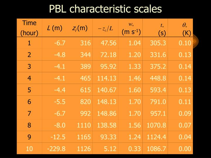 PBL characteristic scales