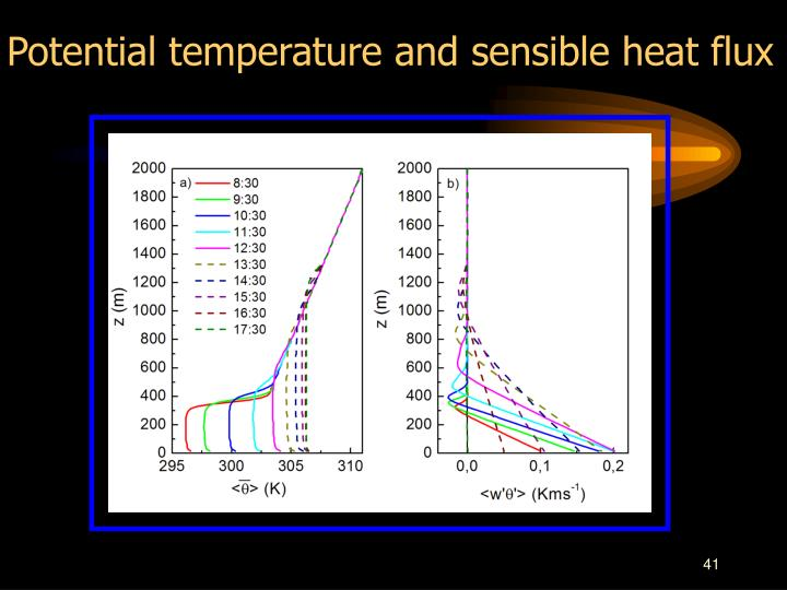 Potential temperature and sensible heat flux