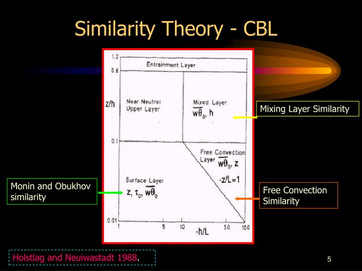 Similarity Theory - CBL