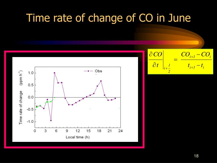 Time rate of change of CO in June