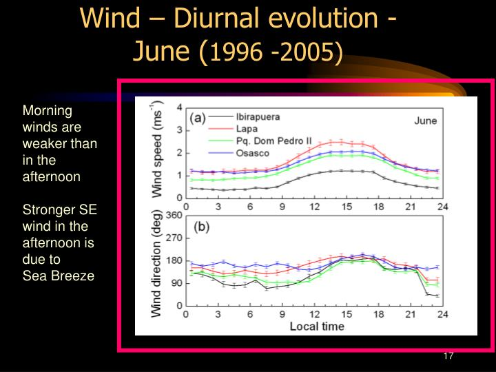 Wind – Diurnal evolution - June (