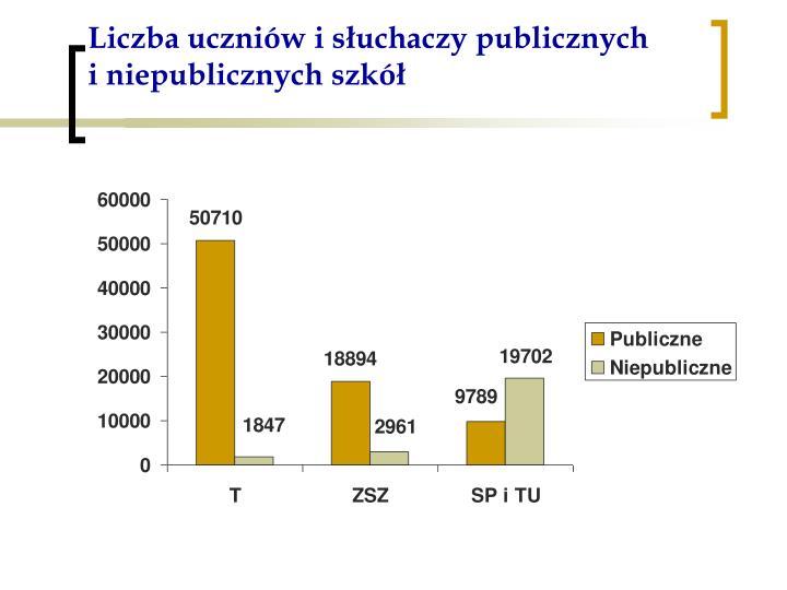Liczba uczniów i słuchaczy publicznych