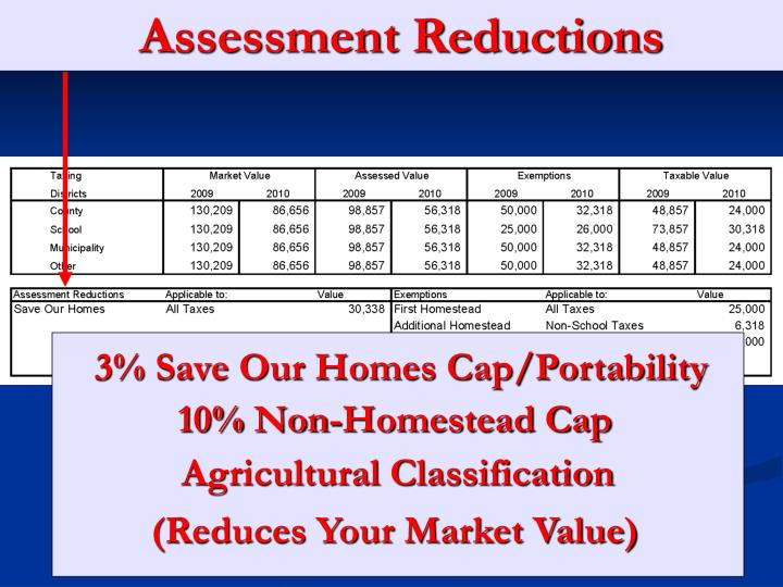 Assessment Reductions