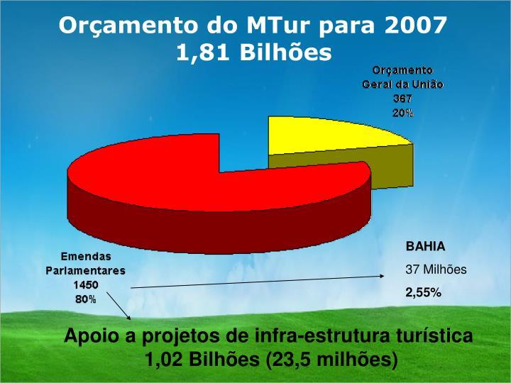Orçamento do MTur para 2007