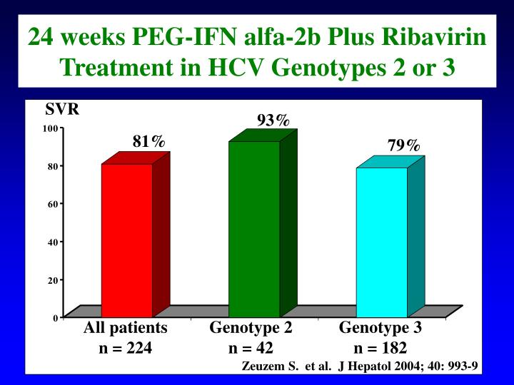 24 weeks PEG-IFN alfa-2b Plus Ribavirin Treatment in HCV Genotypes 2 or 3