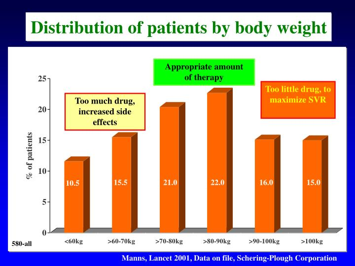 Distribution of patients by body weight