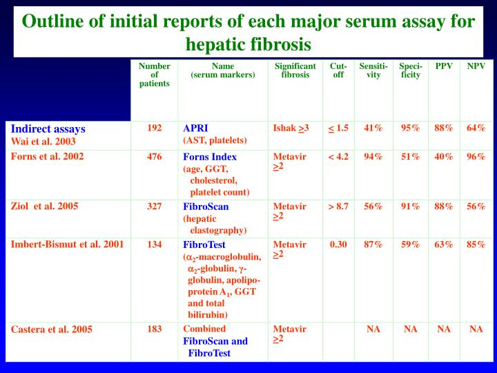Outline of initial reports of each major serum assay for hepatic fibrosis