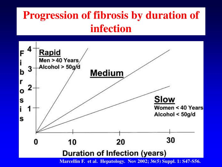 Progression of fibrosis by duration of infection
