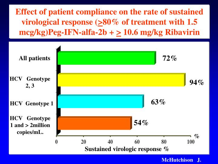 Effect of patient compliance on the rate of sustained virological response (