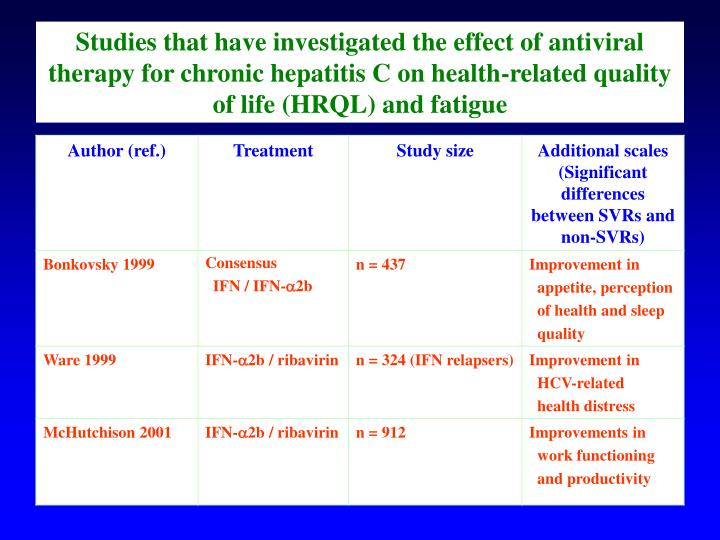 Studies that have investigated the effect of antiviral therapy for chronic hepatitis C on health-related quality of life (HRQL) and fatigue