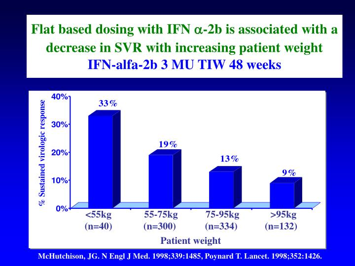 Flat based dosing with IFN