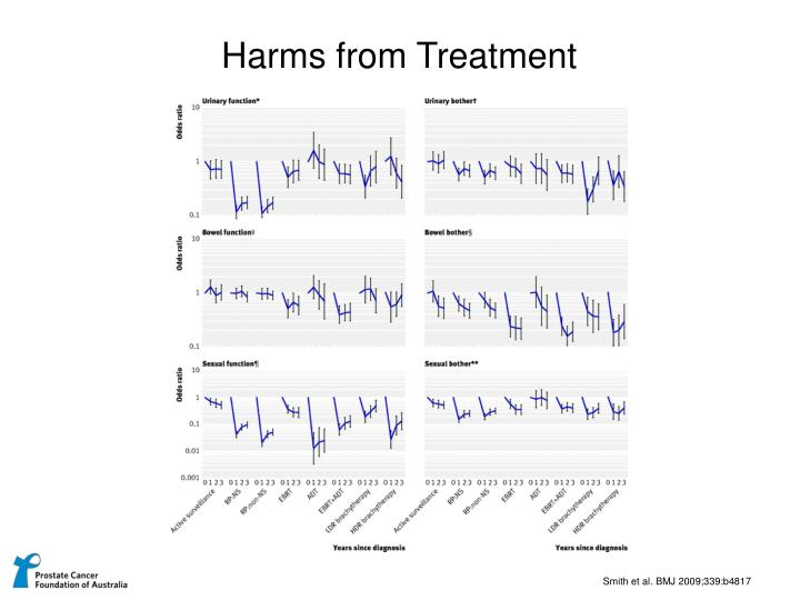 Harms from Treatment
