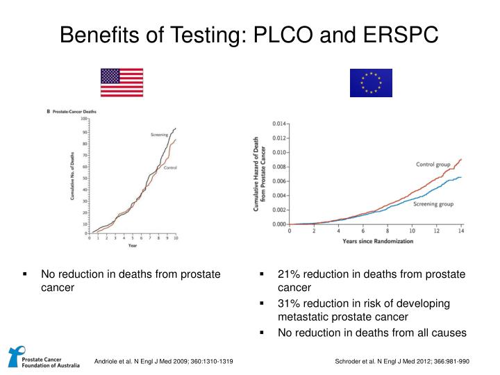 Benefits of Testing: PLCO and ERSPC