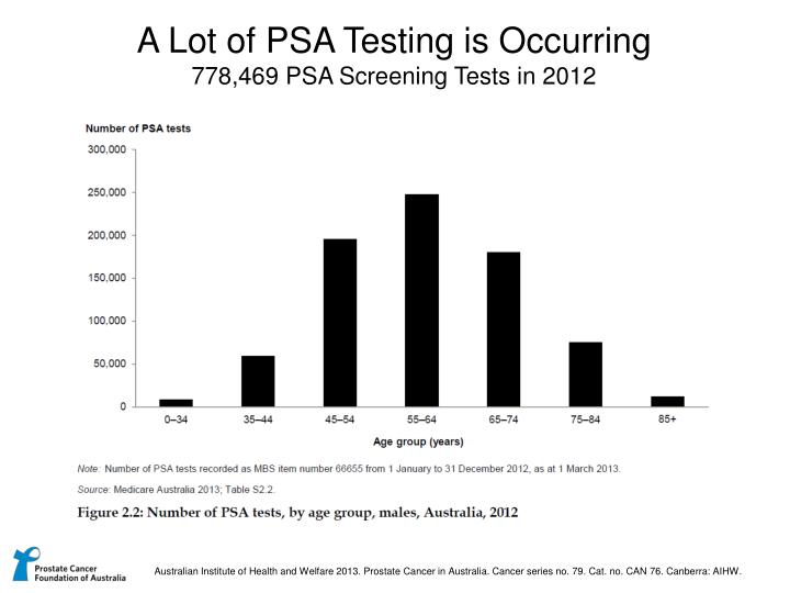 A Lot of PSA Testing is Occurring