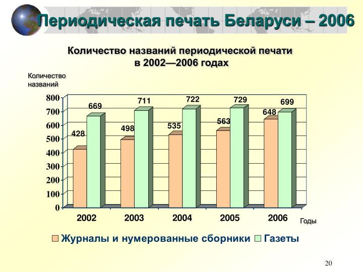 Периодическая печать Беларуси – 2006