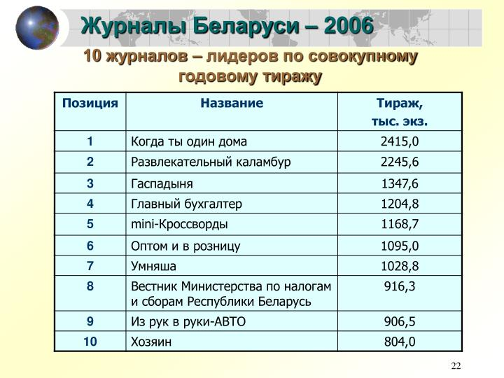 Журналы Беларуси – 2006