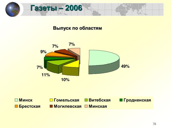 Газеты – 2006