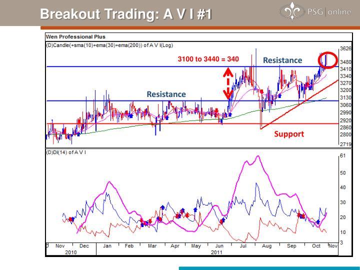 Breakout Trading: A V I #1
