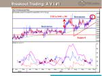 breakout trading a v i 1