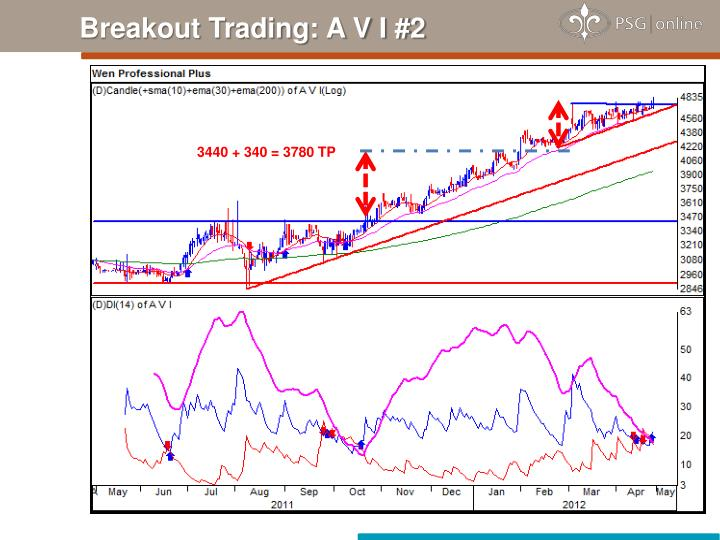 Breakout Trading: A V I #2
