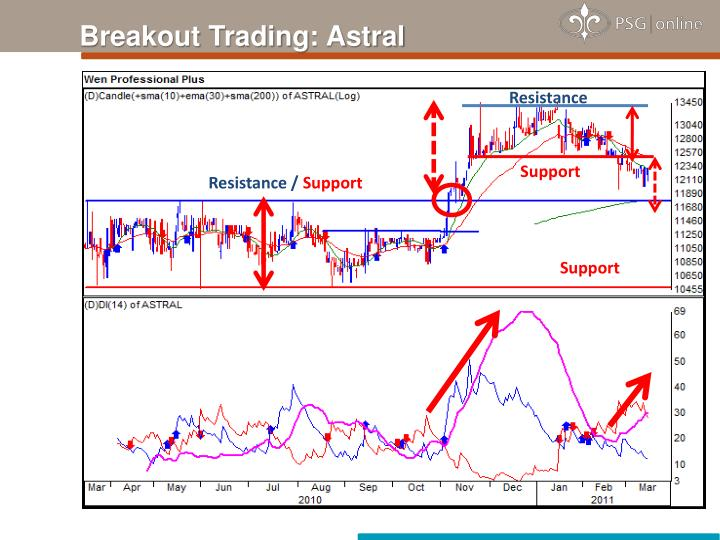 Breakout Trading: Astral