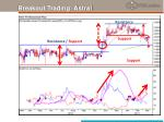 breakout trading astral