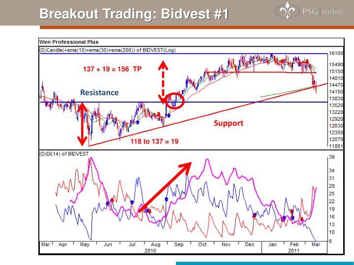 Breakout Trading: Bidvest #1