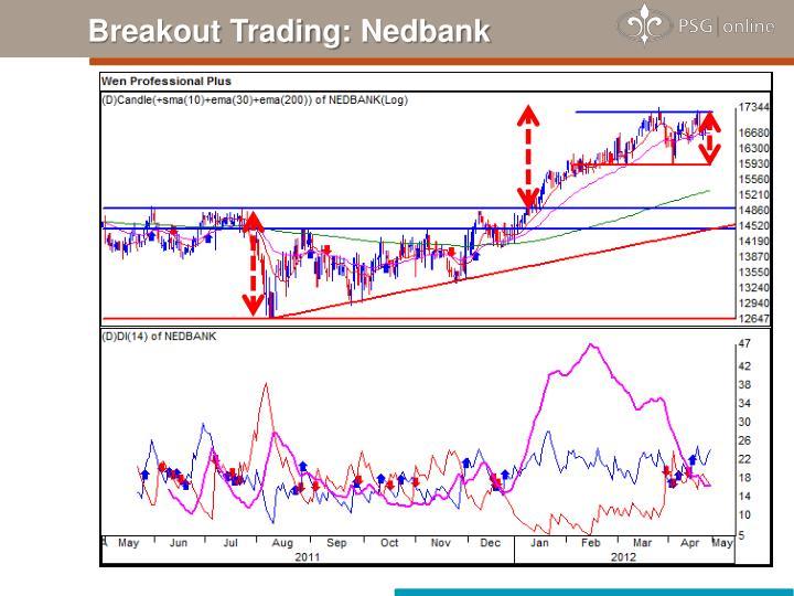Breakout Trading: