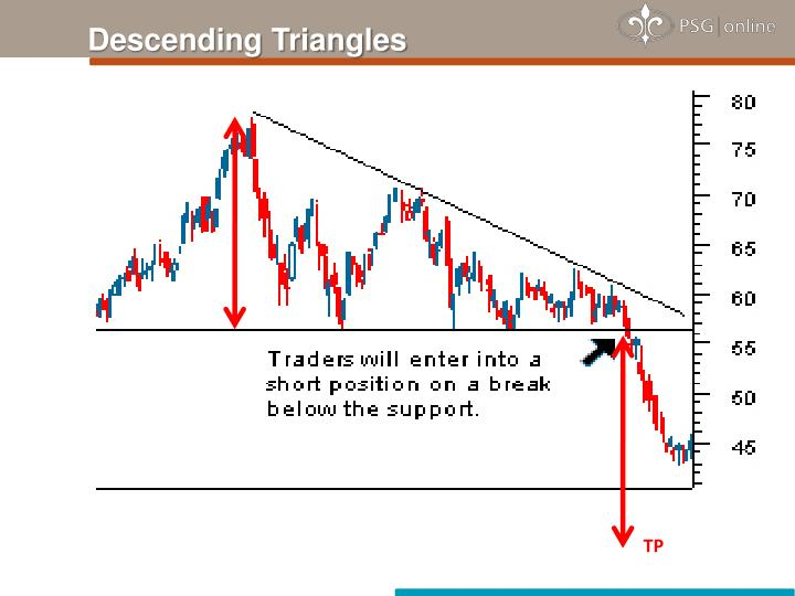 Descending Triangles